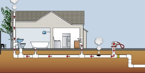 Waterline smoke test diagram